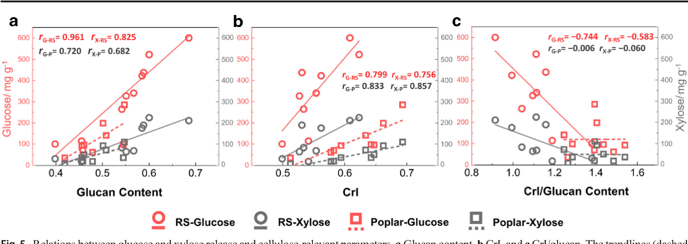 Fig. 5 Relations between glucose and xylose release and cellulose-relevant parameters. aGlucan content, bCrI, and cCrI/glucan. The trendlines (dashed lines) of glucose release (red, G) and xylose release (gray, X) were denoted by the correlation coefficients: rG-RS, rX-RS, rG-P, rX-P