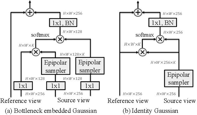 Figure 2 for Epipolar Transformers