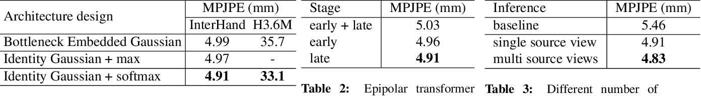 Figure 3 for Epipolar Transformers
