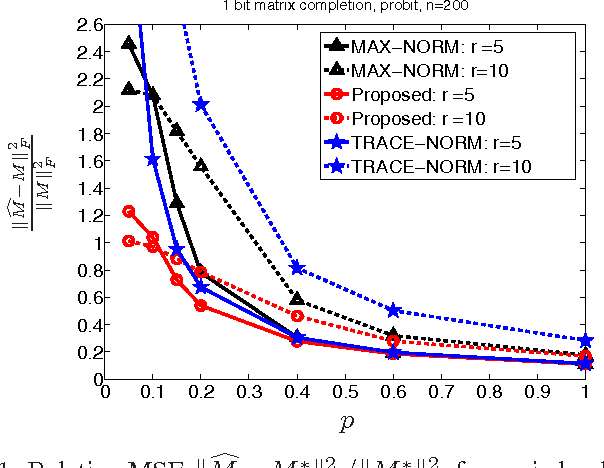 Figure 1 for 1-Bit Matrix Completion under Exact Low-Rank Constraint
