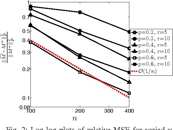 Figure 2 for 1-Bit Matrix Completion under Exact Low-Rank Constraint