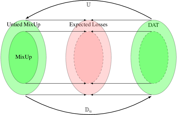 Figure 1 for MixUp as Directional Adversarial Training