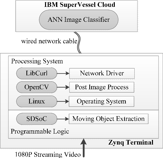 A moving object extraction and classification system based on Zynq