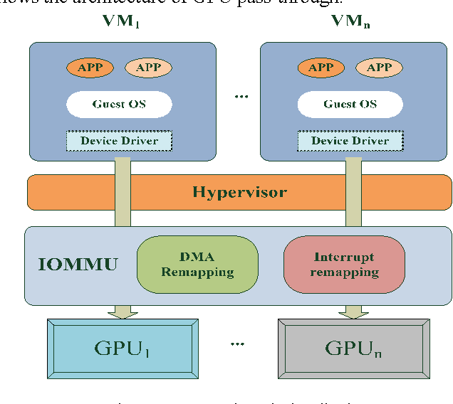 An approach to improving the performance of CUDA in virtual