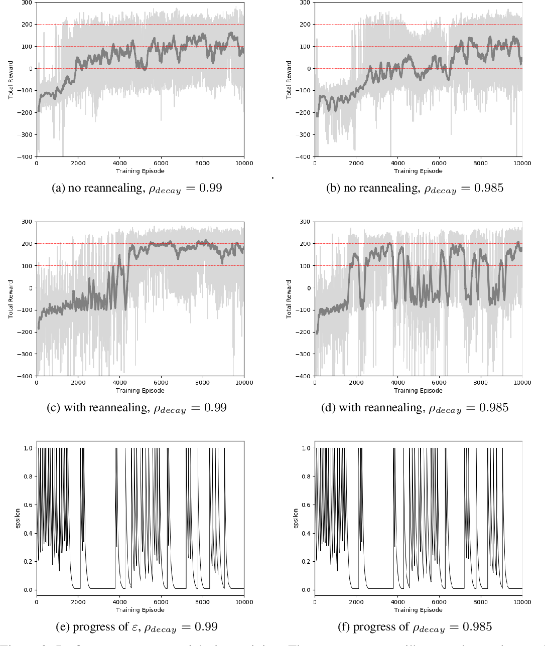 Figure 2 for Reannealing of Decaying Exploration Based On Heuristic Measure in Deep Q-Network