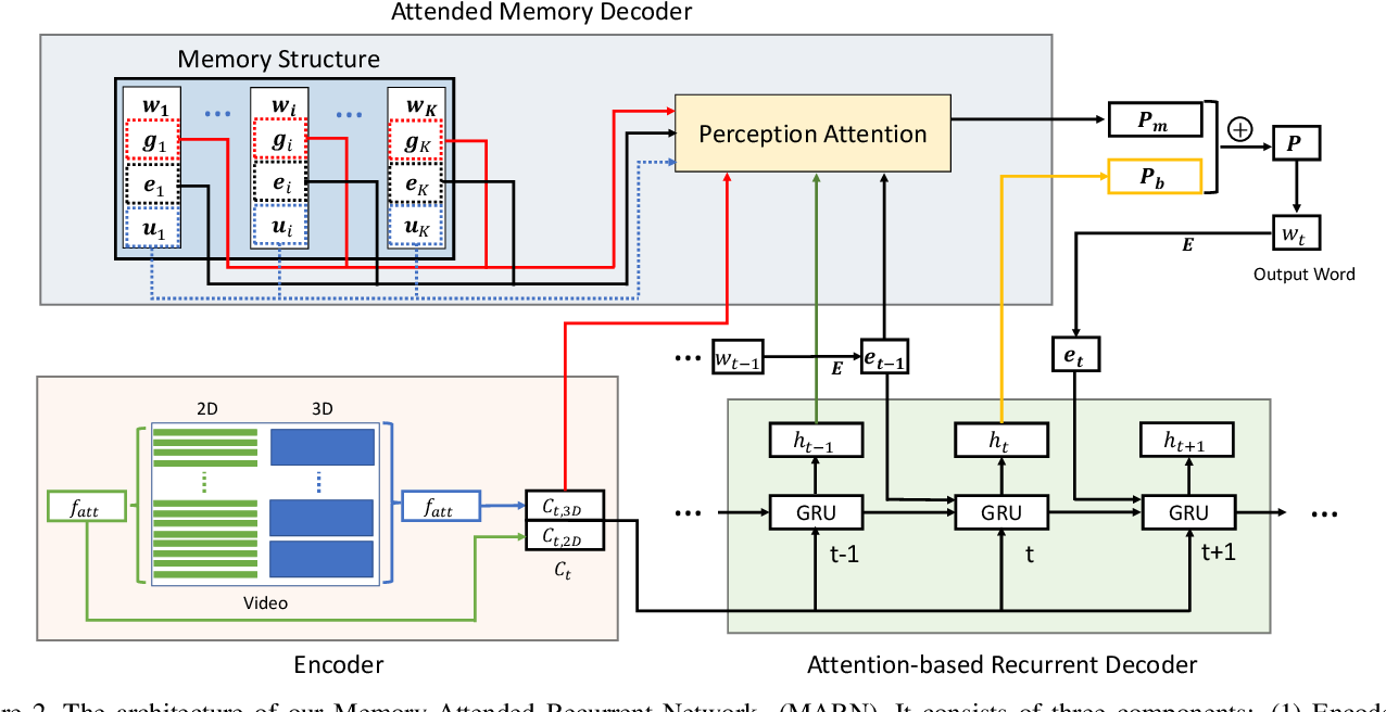Figure 3 for Memory-Attended Recurrent Network for Video Captioning