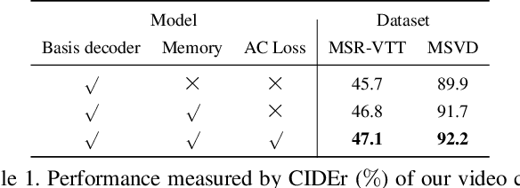 Figure 2 for Memory-Attended Recurrent Network for Video Captioning