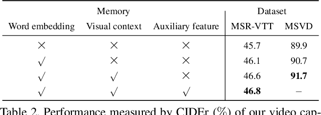 Figure 4 for Memory-Attended Recurrent Network for Video Captioning