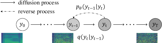 Figure 1 for DiffSinger: Singing Voice Synthesis via Shallow Diffusion Mechanism