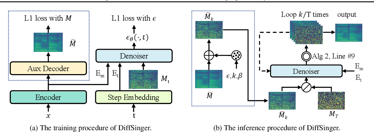 Figure 3 for DiffSinger: Singing Voice Synthesis via Shallow Diffusion Mechanism