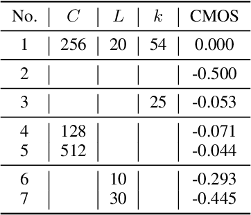 Figure 4 for DiffSinger: Singing Voice Synthesis via Shallow Diffusion Mechanism