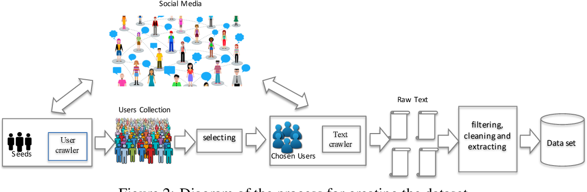 Figure 2 for LCSTS: A Large Scale Chinese Short Text Summarization Dataset