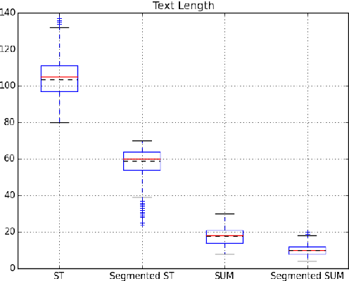 Figure 4 for LCSTS: A Large Scale Chinese Short Text Summarization Dataset