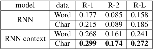 Figure 3 for LCSTS: A Large Scale Chinese Short Text Summarization Dataset