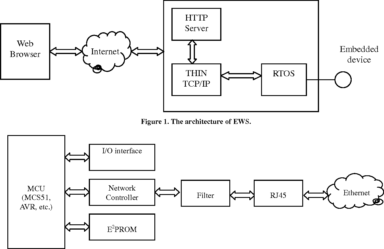 Figure 1 from Design and Implementation of Embedded Web Server in