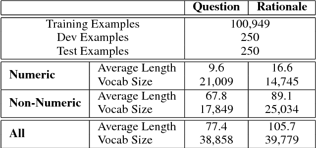 Figure 1 for Program Induction by Rationale Generation : Learning to Solve and Explain Algebraic Word Problems