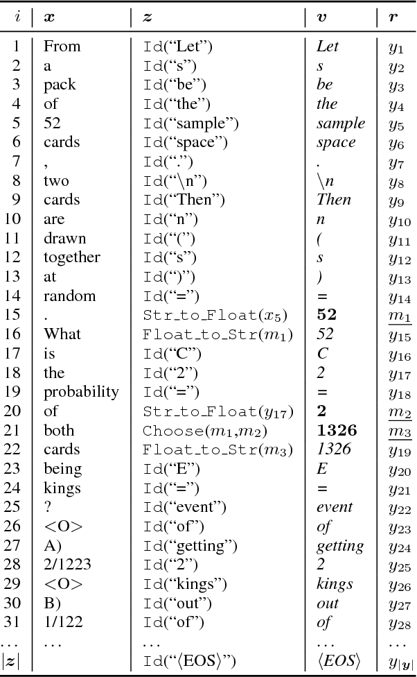 Figure 3 for Program Induction by Rationale Generation : Learning to Solve and Explain Algebraic Word Problems