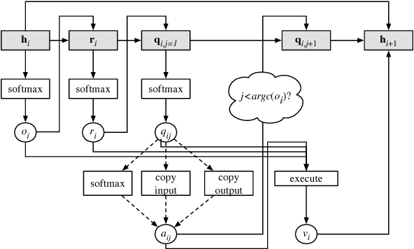 Figure 4 for Program Induction by Rationale Generation : Learning to Solve and Explain Algebraic Word Problems