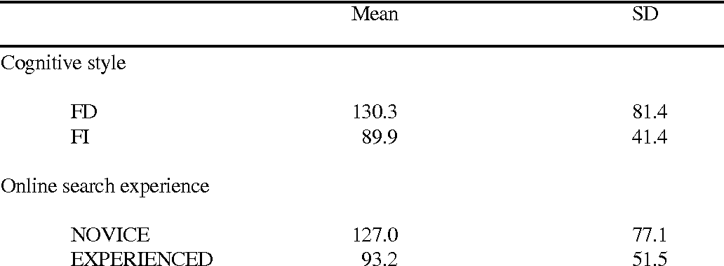Table 1: Time spent for the completion of a task (sec.): Means and standard deviation
