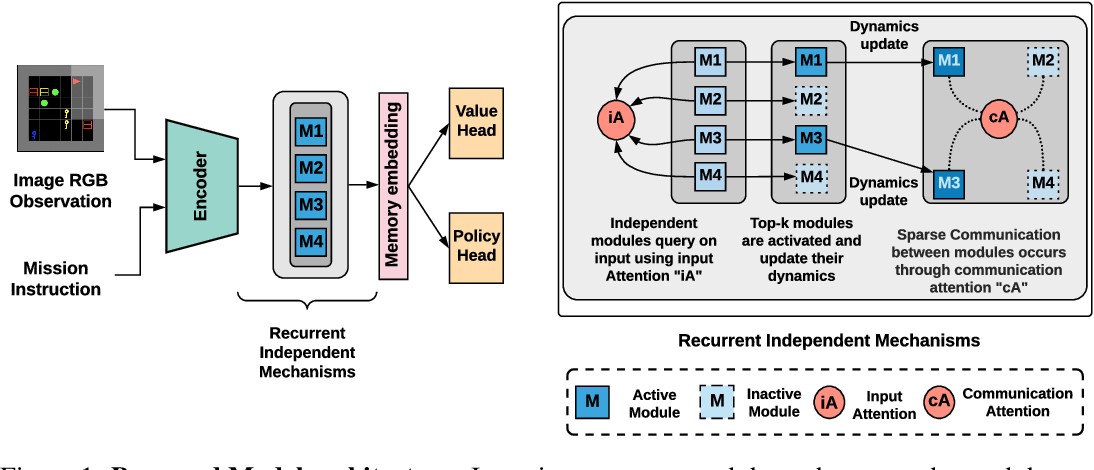Figure 1 for Fast and Slow Learning of Recurrent Independent Mechanisms