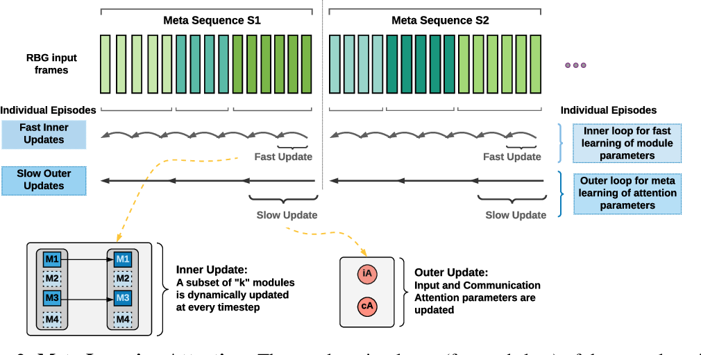 Figure 3 for Fast and Slow Learning of Recurrent Independent Mechanisms
