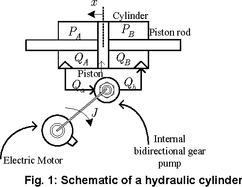 Robust Control Algorithms For A Hydraulic Actuator With Variable