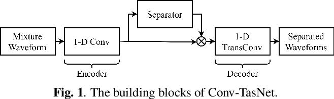 Figure 1 for An empirical study of Conv-TasNet