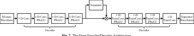 Figure 3 for An empirical study of Conv-TasNet
