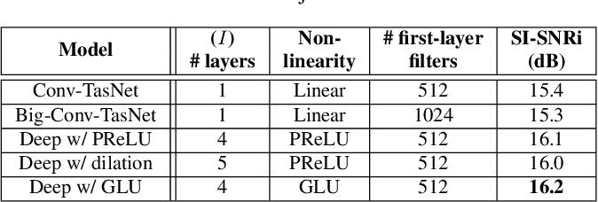 Figure 2 for An empirical study of Conv-TasNet