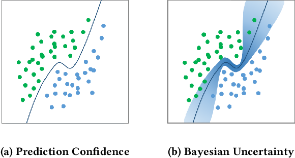 Figure 1 for Towards Characterizing Adversarial Defects of Deep Learning Software from the Lens of Uncertainty