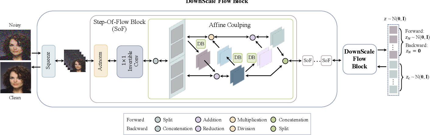 Figure 3 for Disentangling Noise from Images: A Flow-Based Image Denoising Neural Network