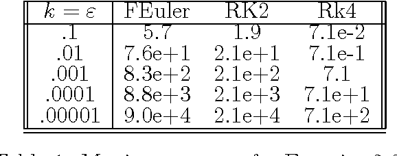 Table 1 from Solutions to selected exercises and additional examples