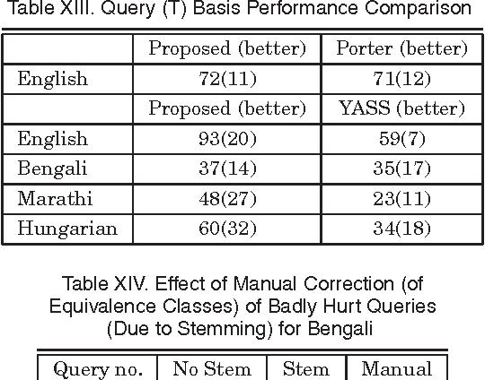 A Fast Corpus-Based Stemmer - Semantic Scholar