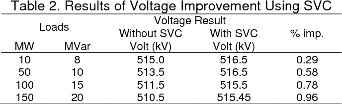 PDF] A Voltage Improvement of Transmission System Using