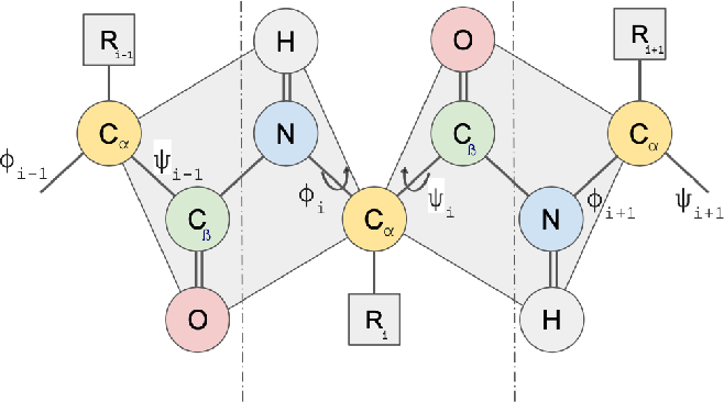 Figure 1 for Deep Multi-attribute Graph Representation Learning on Protein Structures