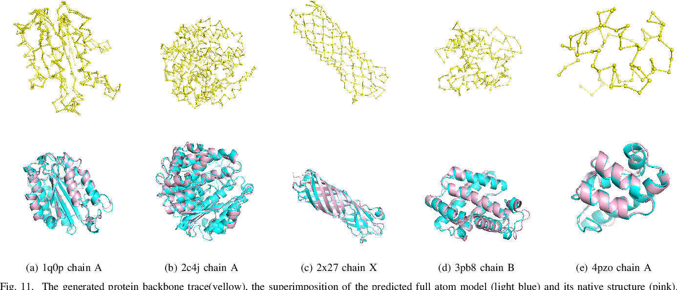 Figure 3 for Deep Multi-attribute Graph Representation Learning on Protein Structures
