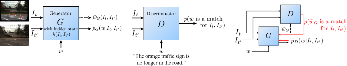 Figure 3 for Detection and Description of Change in Visual Streams