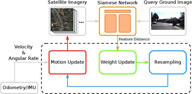 Figure 2 for Satellite Image-based Localization via Learned Embeddings