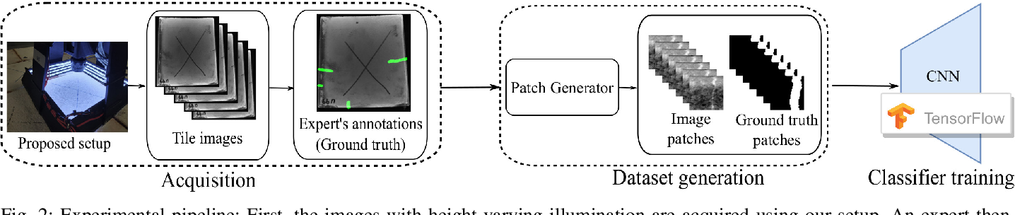 Figure 2 for A Versatile Crack Inspection Portable System based on Classifier Ensemble and Controlled Illumination