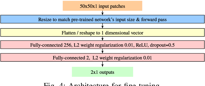 Figure 4 for A Versatile Crack Inspection Portable System based on Classifier Ensemble and Controlled Illumination