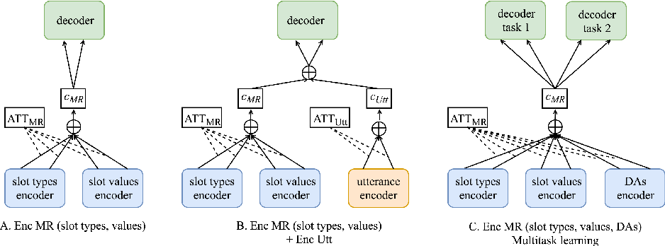 Figure 2 for Natural Language Generation at Scale: A Case Study for Open Domain Question Answering