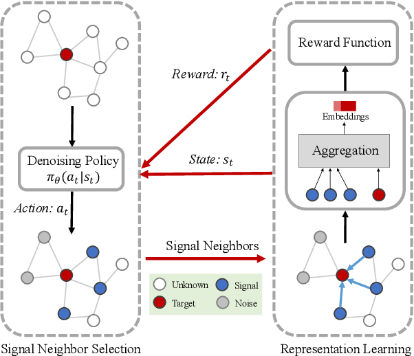 Figure 1 for Learning Robust Representations with Graph Denoising Policy Network