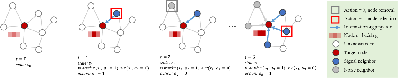 Figure 2 for Learning Robust Representations with Graph Denoising Policy Network