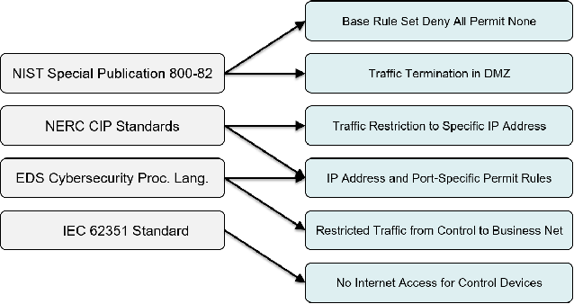 Figure 1 from EDSGuard: Enforcing Network Security