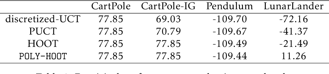 Figure 1 for POLY-HOOT: Monte-Carlo Planning in Continuous Space MDPs with Non-Asymptotic Analysis
