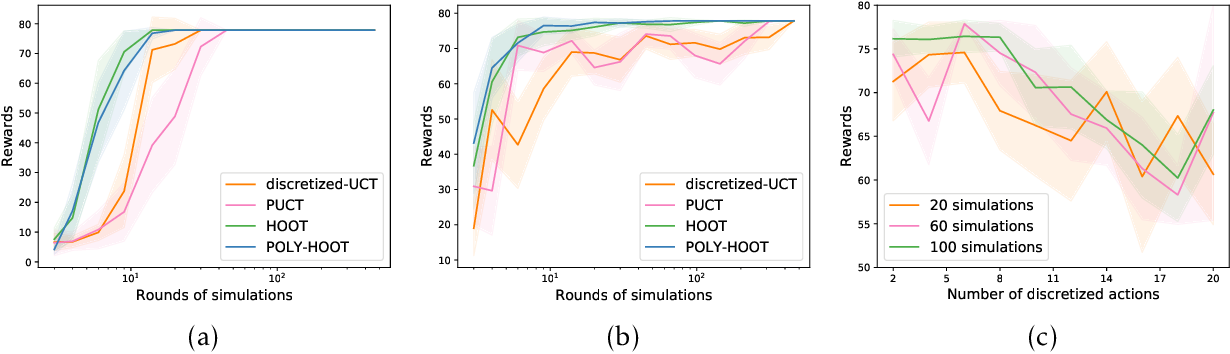 Figure 2 for POLY-HOOT: Monte-Carlo Planning in Continuous Space MDPs with Non-Asymptotic Analysis
