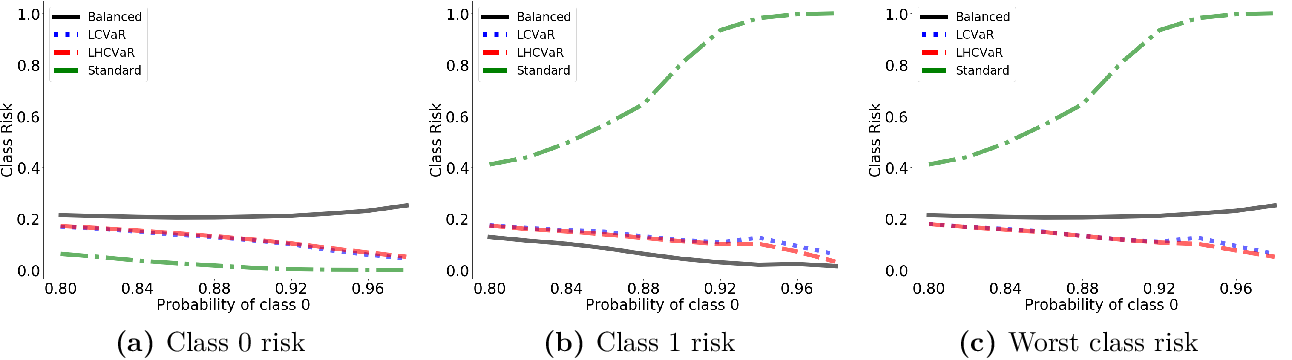Figure 3 for Class-Weighted Classification: Trade-offs and Robust Approaches