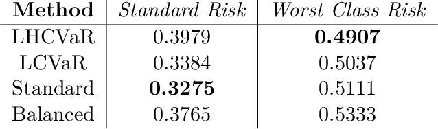 Figure 2 for Class-Weighted Classification: Trade-offs and Robust Approaches