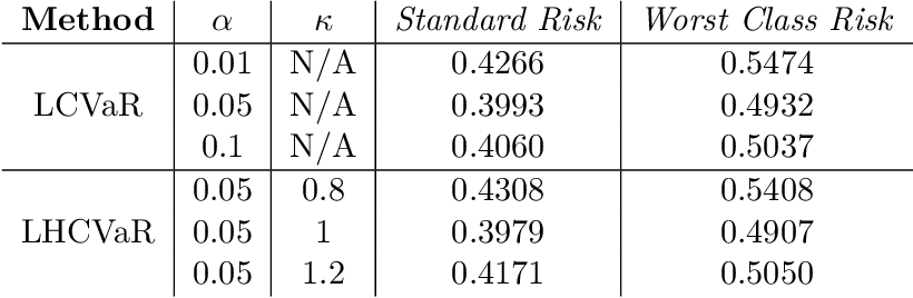 Figure 4 for Class-Weighted Classification: Trade-offs and Robust Approaches