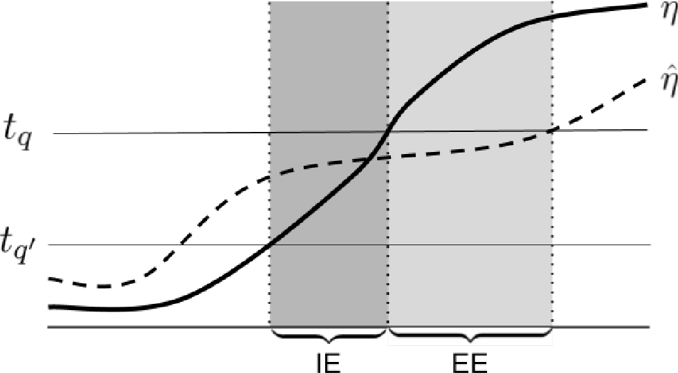 Figure 1 for Class-Weighted Classification: Trade-offs and Robust Approaches